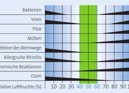 """März 2021: RWTH Aachen - Literaturrecherche zu """"Luftfeuchte und Gesundheit"""""""