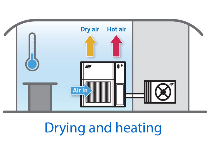 Dehumidifier in drying and heating mode