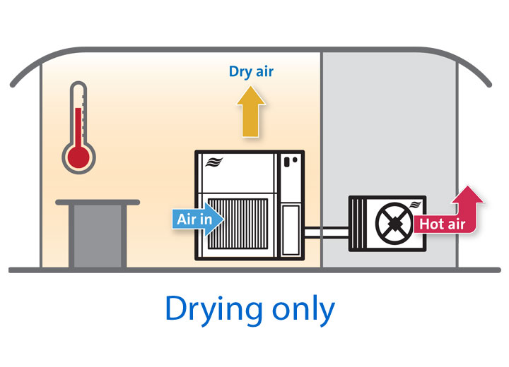 Dehumidifier in drying only mode without heating
