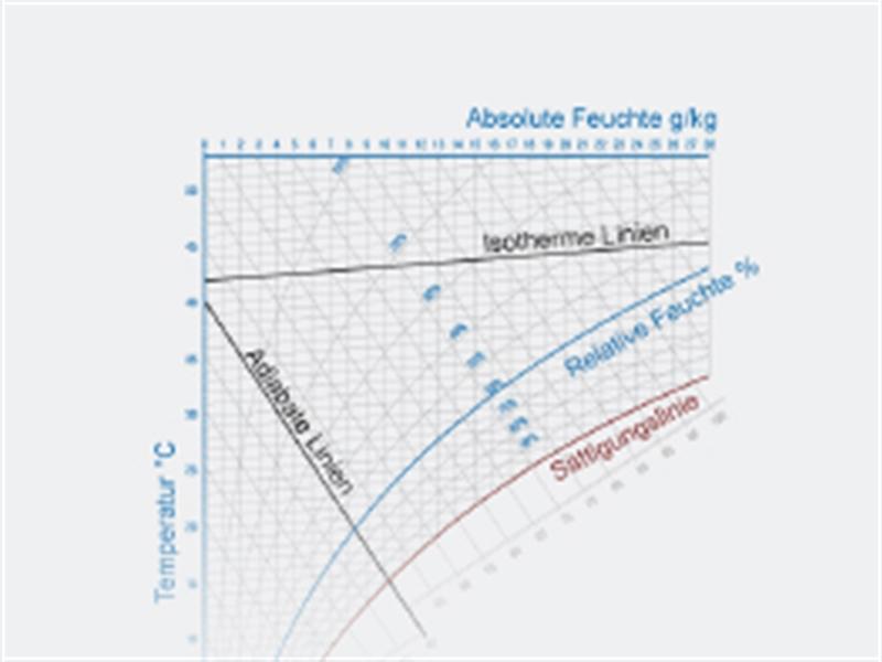 Elementy wykresu h-x
