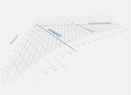 Vad är ett IX-diagram och ett HX-diagram?