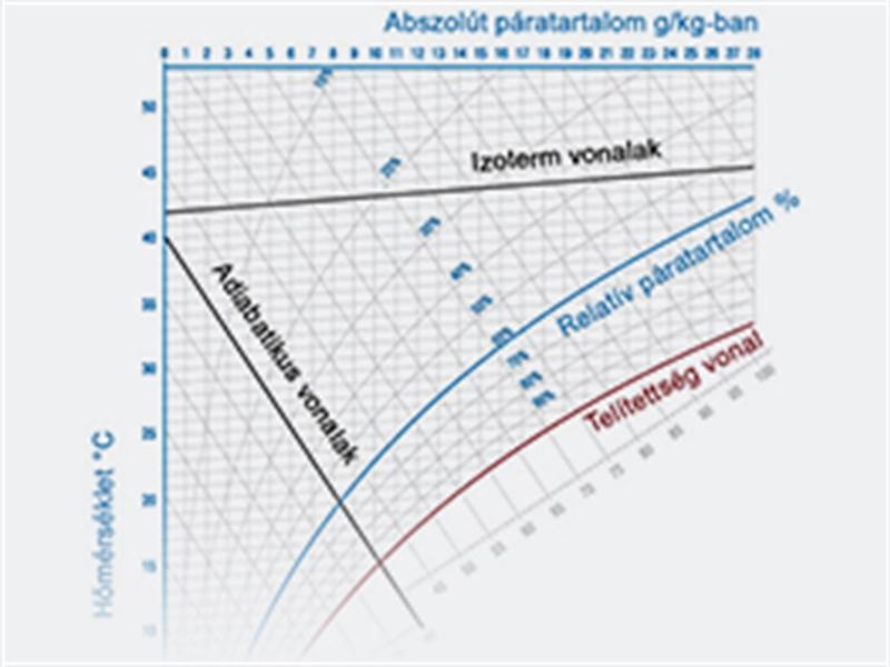 A h,x diagram összetevői
