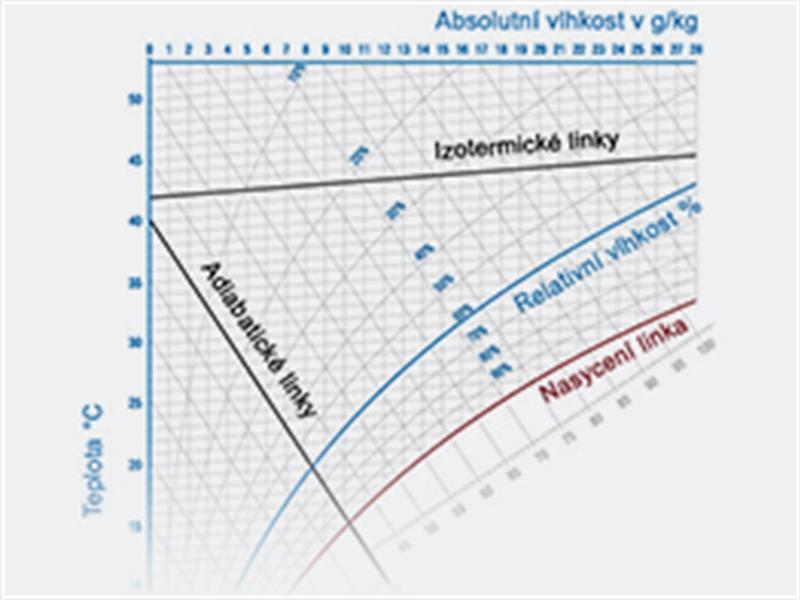 Součásti h-x diagramu