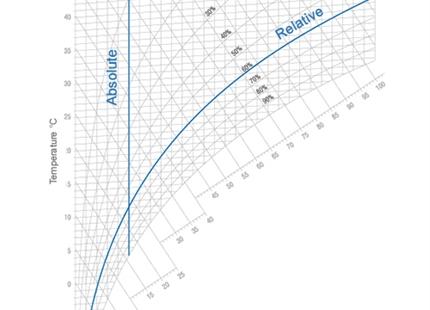 Befeuchtungsbedarf berechnen