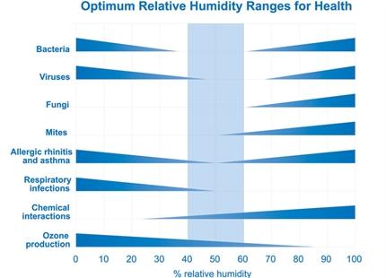 Kriterier for menneskers eksponering for luftfugtighed i anvendte bygninger