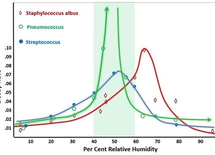 Den relativa luftfuktighetens dödliga effekt på bakterier