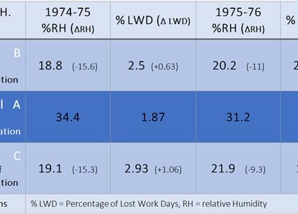 Luftfuktighet på vintern och relaterad sjukfrånvaro på kanadensiska sjukhus