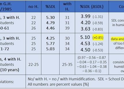 Effekten af indendørs relativ luftfugtighed på sygefravær og forkølelser i skoler