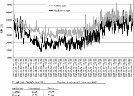 En jämförelse av relativ fuktighet i svenska byggnader
