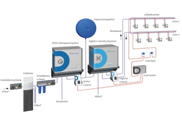 Prinzipschema DRAABE NanoFog Luftbefeuchtung