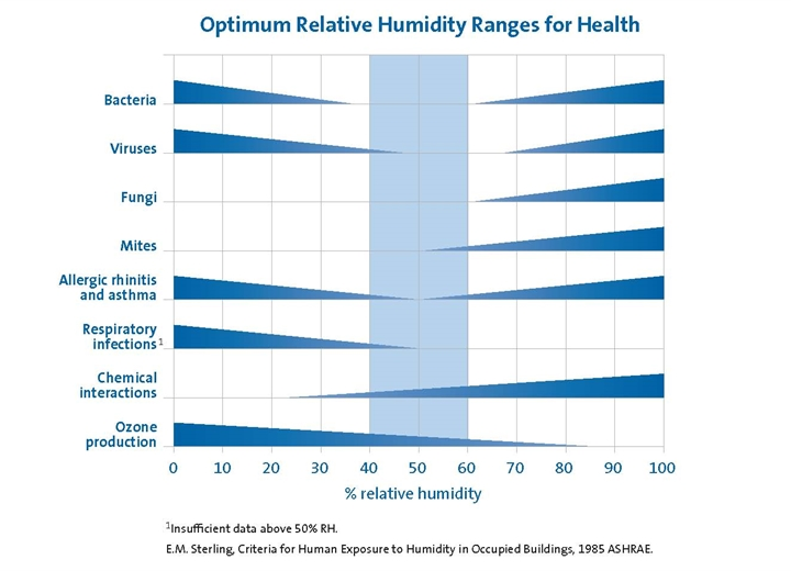 Humidity for Health & Comfort