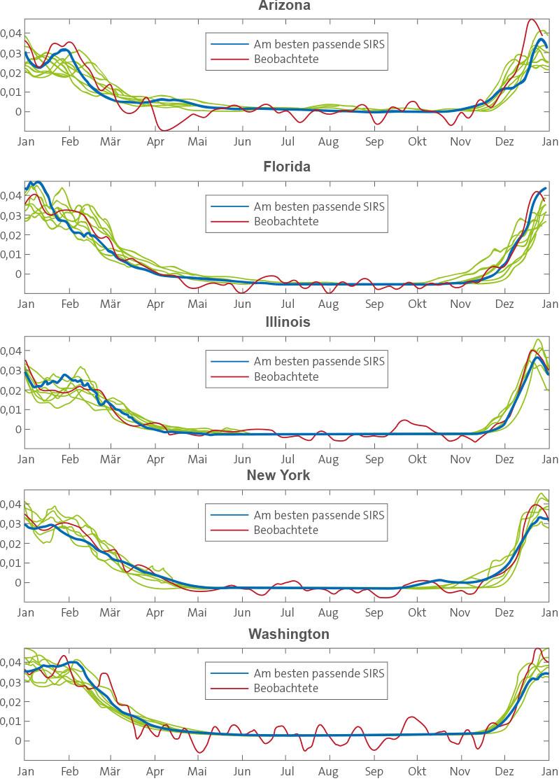 sterblichkeitsrate bei influenza