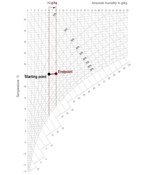 HX diagram isotermisk luftbefugtning