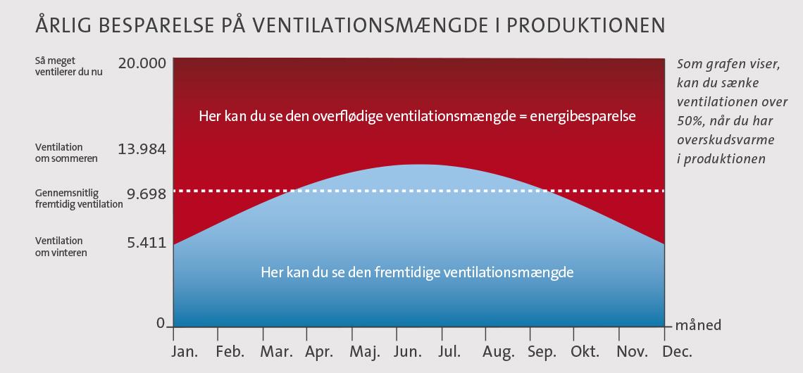 Årlig besparelse på ventilationsmængde i produktionen