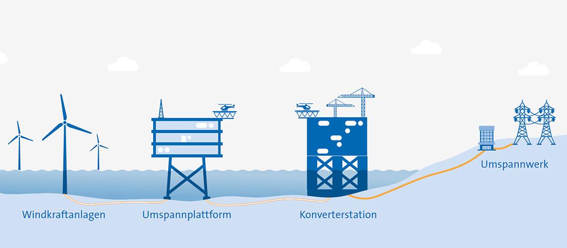 Aufbau NordseeOne