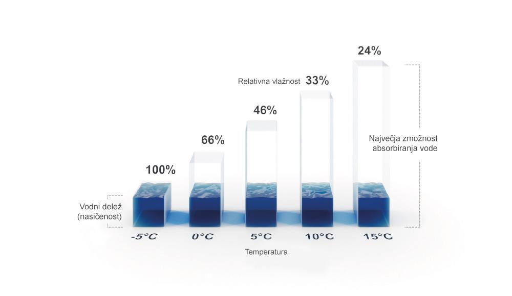Črtni grafikon Relativna vlažnost