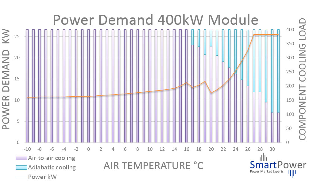 Indirect AHU cooling power graph