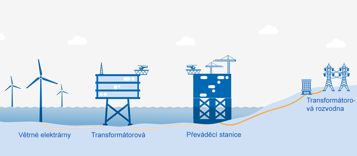 Konstrukce NordseeOne