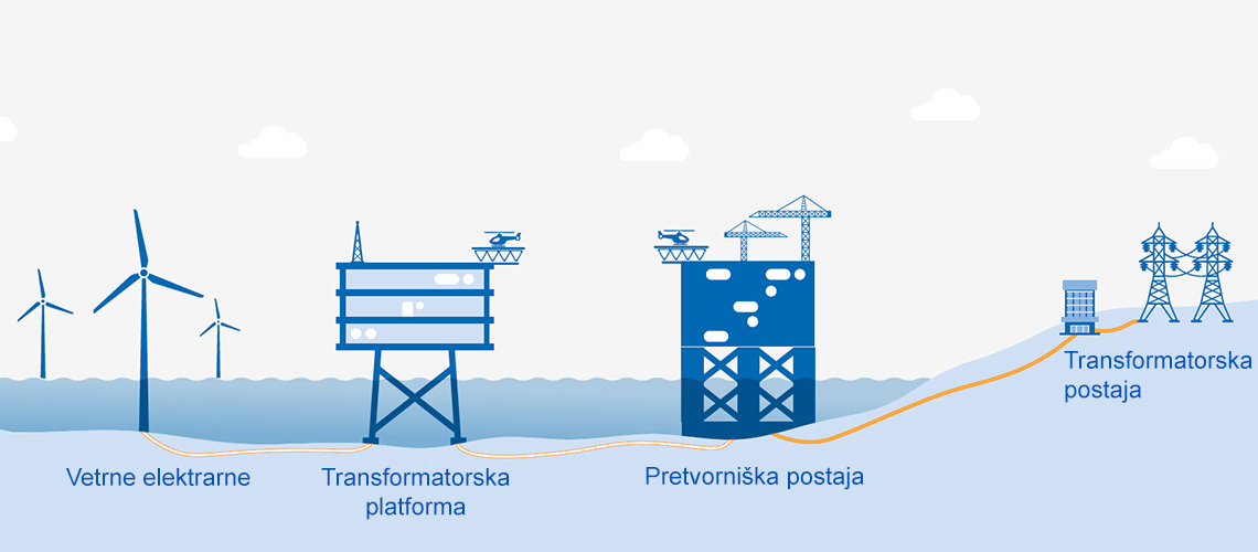 Gradnja NordseeOne