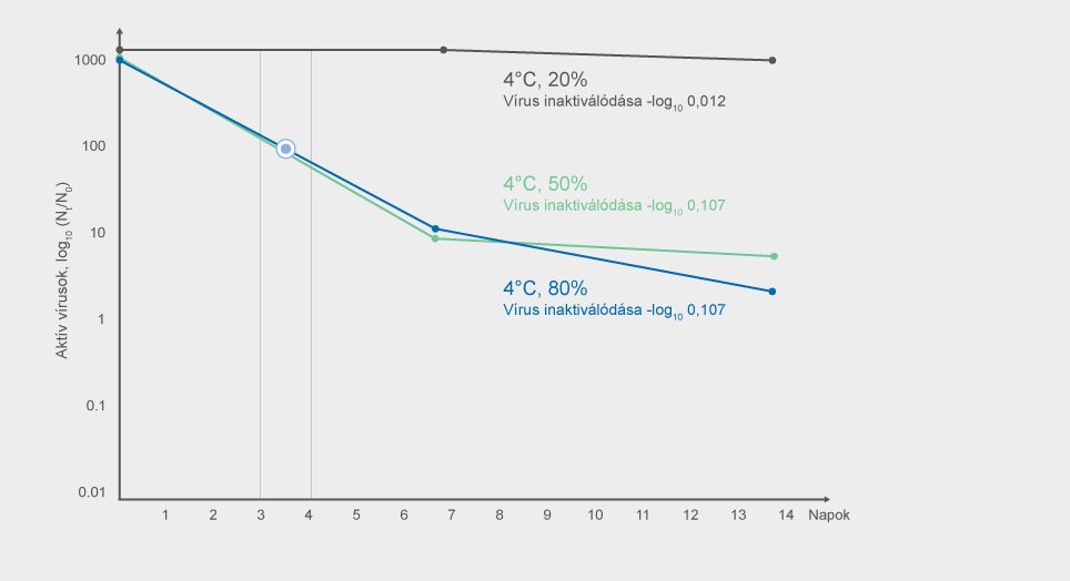 Coronavirus 2019-nCoV inaktiválás