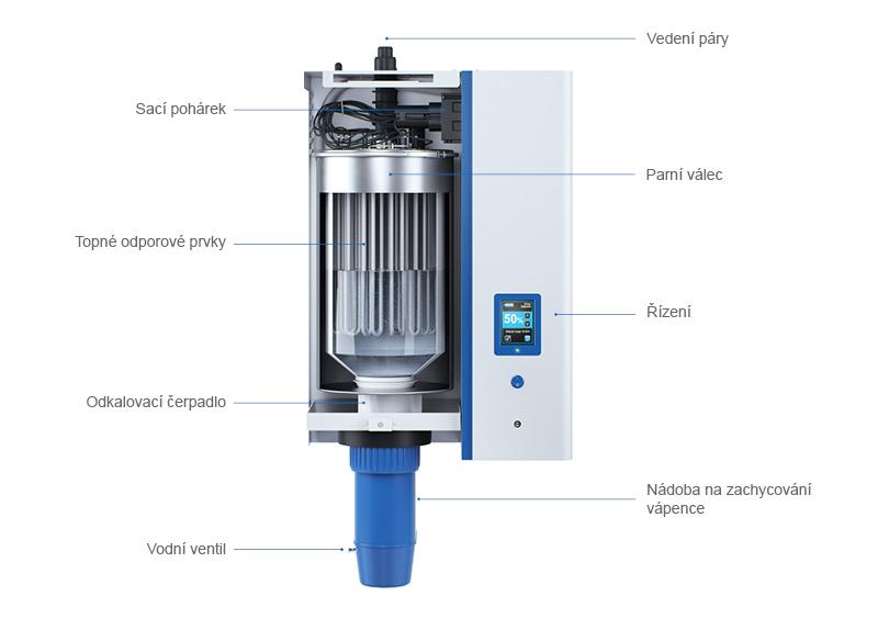 Schematické sestavení parního zvlhčovače  vzduchu s odporovým topením