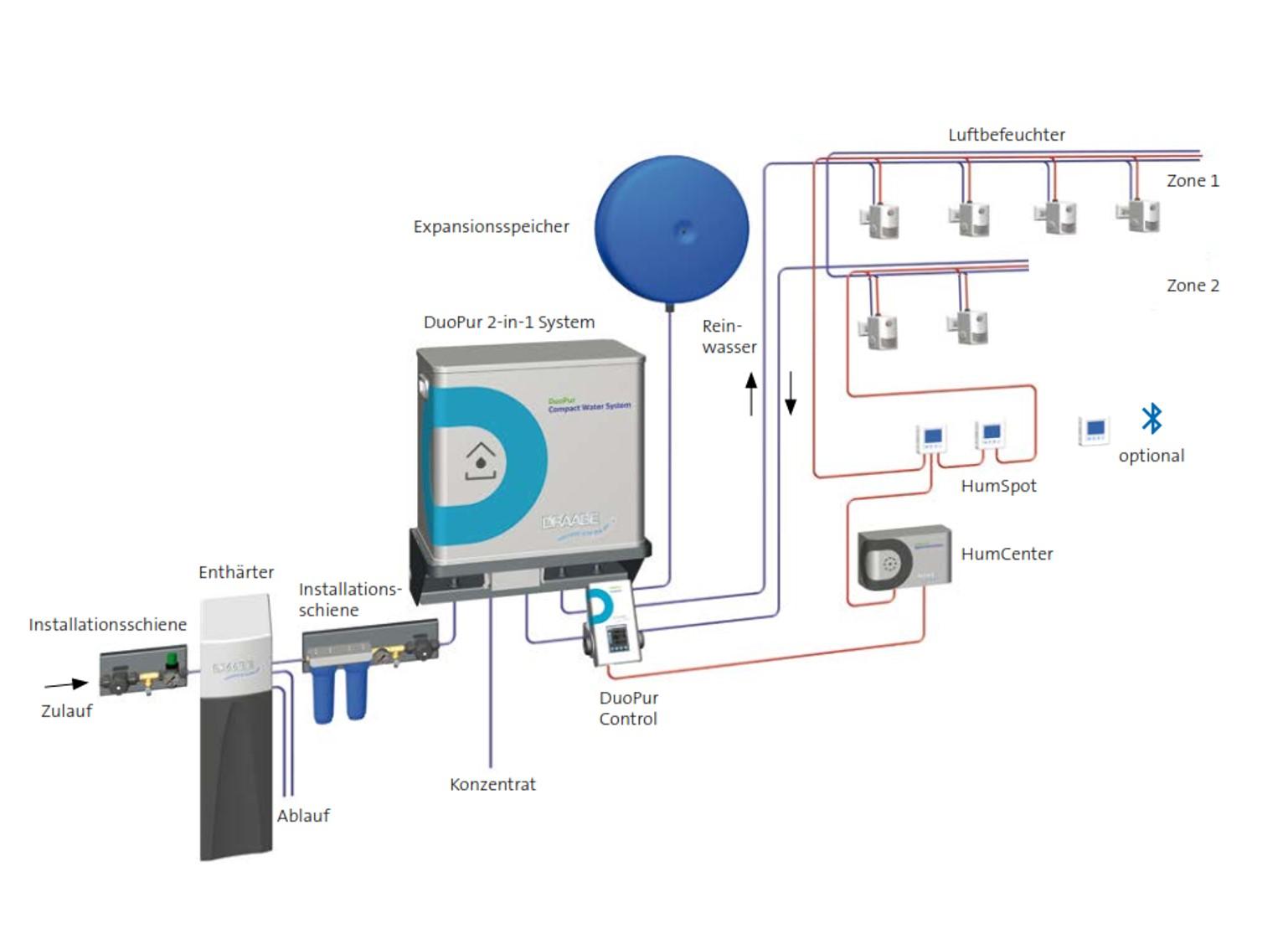 Prinzipschema des 2-in-1 System DuoPur