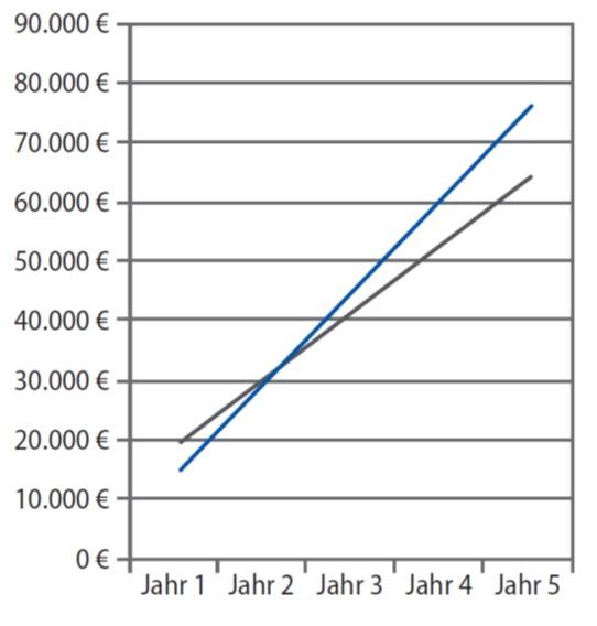 Amortisation der Kosten nach zwei Jahren