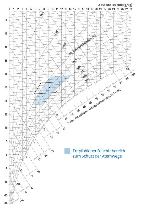 h,x-Diagramm | Empfohlener Feuchtebereich