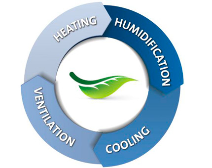 Ahorro de energía con refrigeración adiabática