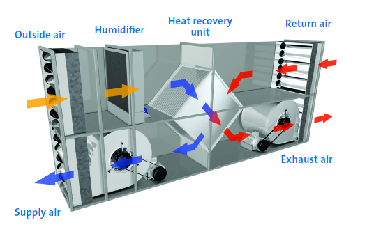 3D diagram of indirect evaporative cooling