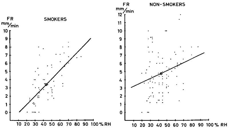 millimeters per minute versus relative humidity percentage graph. Smokers versus non smokers.