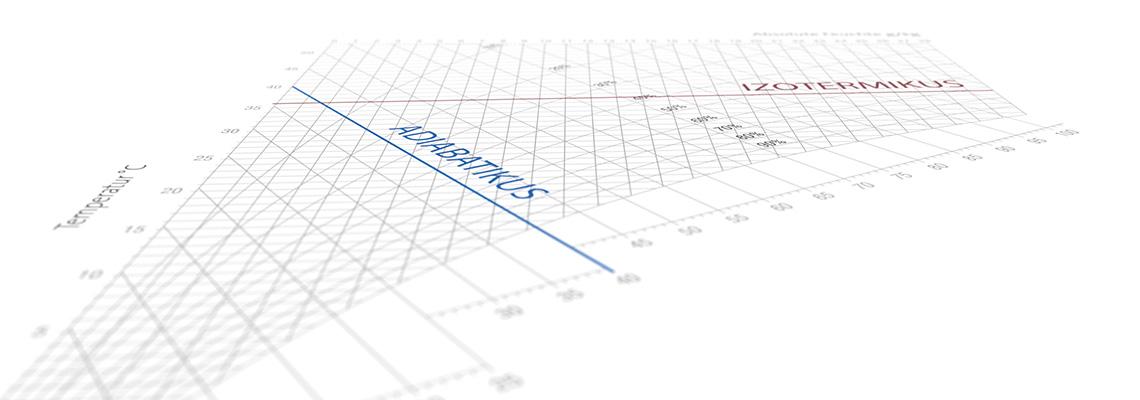 H,x-Diagram