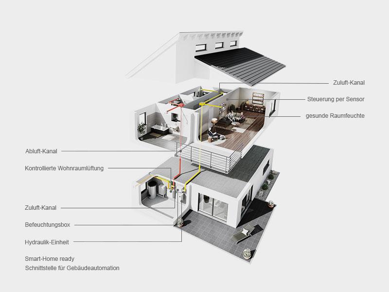 Luftbefeuchter für KWL Konzept
