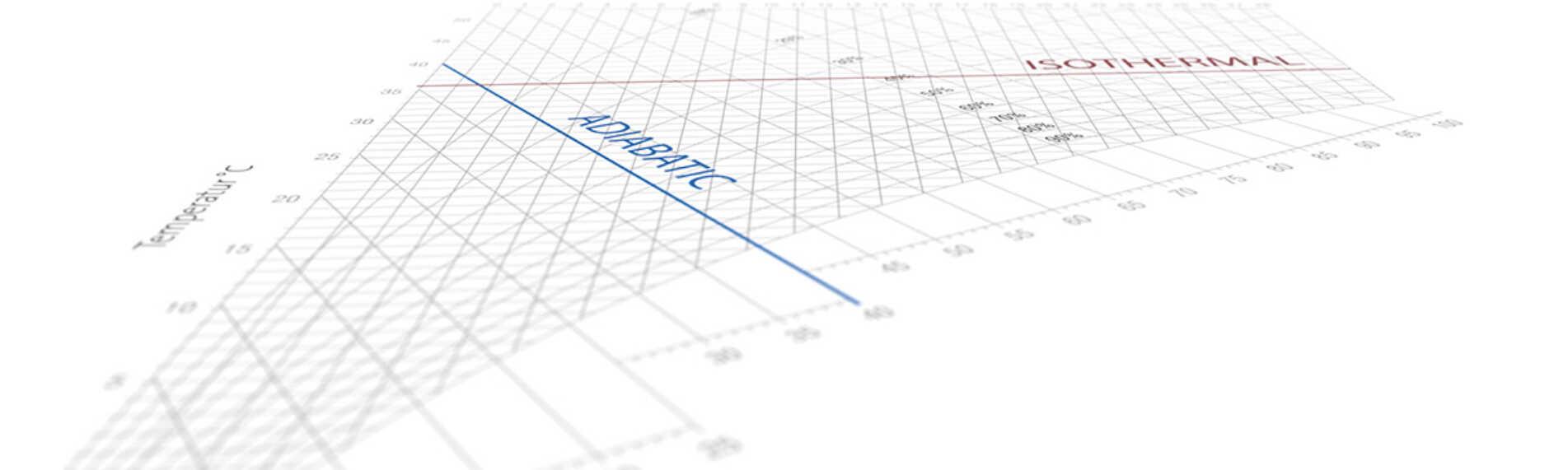 IX- och HX-diagrammet visar förhållandet mellan luftfuktighet, temperatur och energi i luften