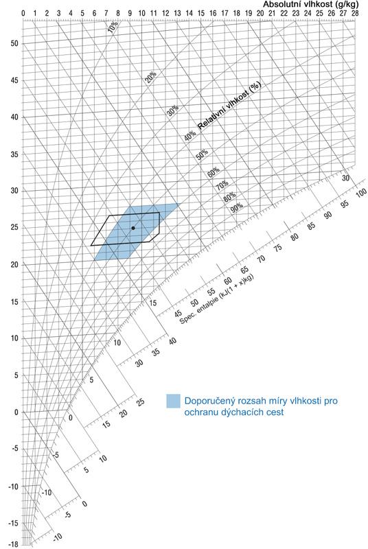 h, x-Diagram | Doporučený rozsah vlhkosti