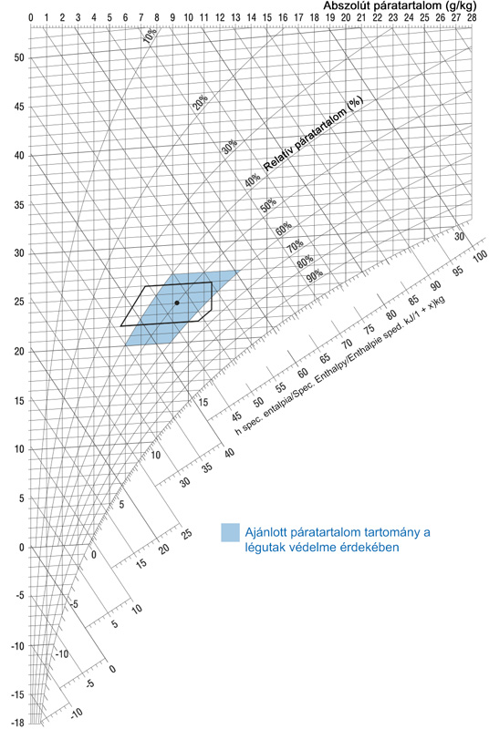 h, x-diagram | Ajánlott páratartalom