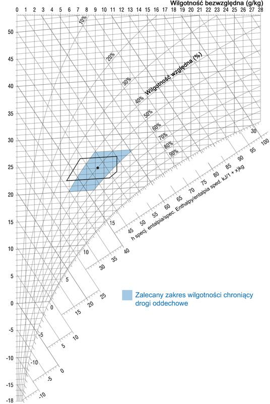 h, x-Diagramm | Zalecany zakres wilgotności