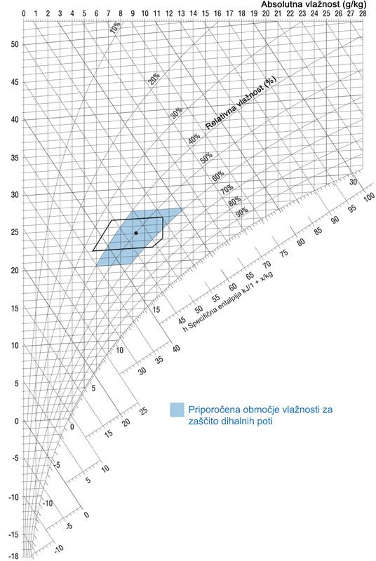 h, x-diagram | Priporočeno območje vlažnosti