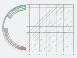 Risikograph Raumluftfeuchte