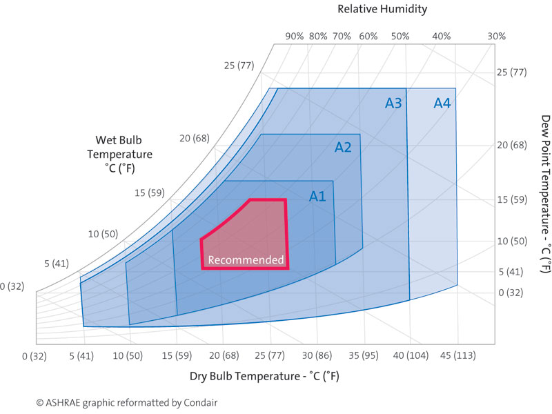 ASHRAE Guidelines on free air cooling