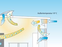 Illustration zum Einsatz von Belüftungsanlagen