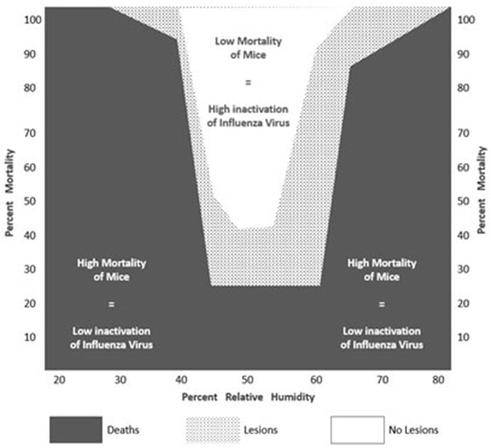 Mortality of mice versus relative humidity graph