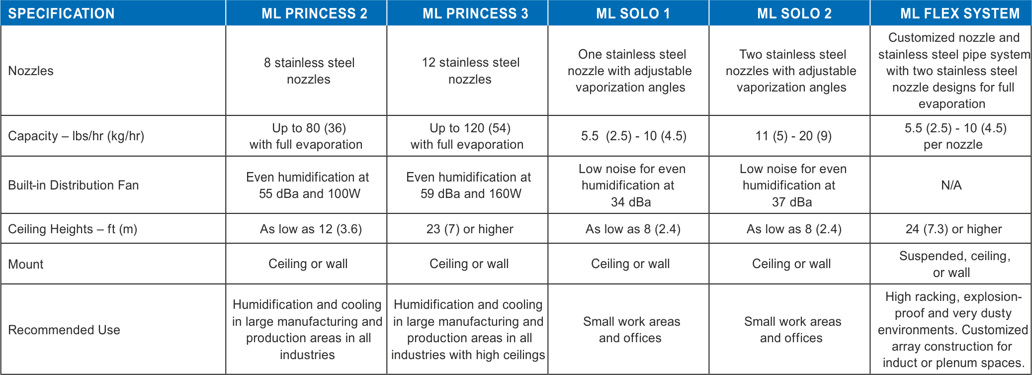 Specification chart for ML Princess series