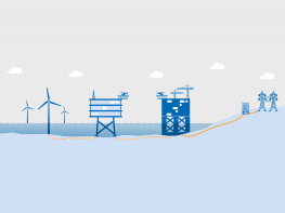 Der Weg des Stroms geht von der Windkraftanlage zur Sammelstation, dann zur Umspannplattform und von dort aus zur Zentralstation an Land.