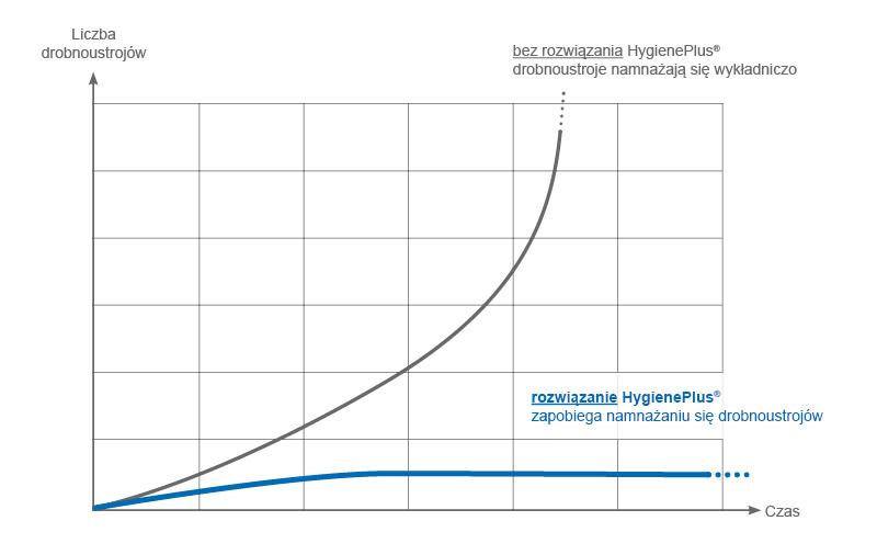 Wykres kiełków mnożenia