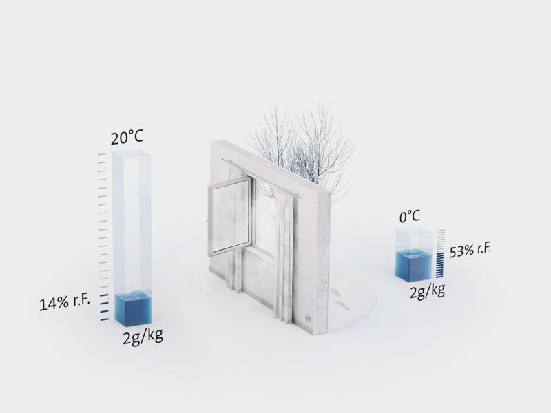 Kalte Raumluft schematische Darstellung