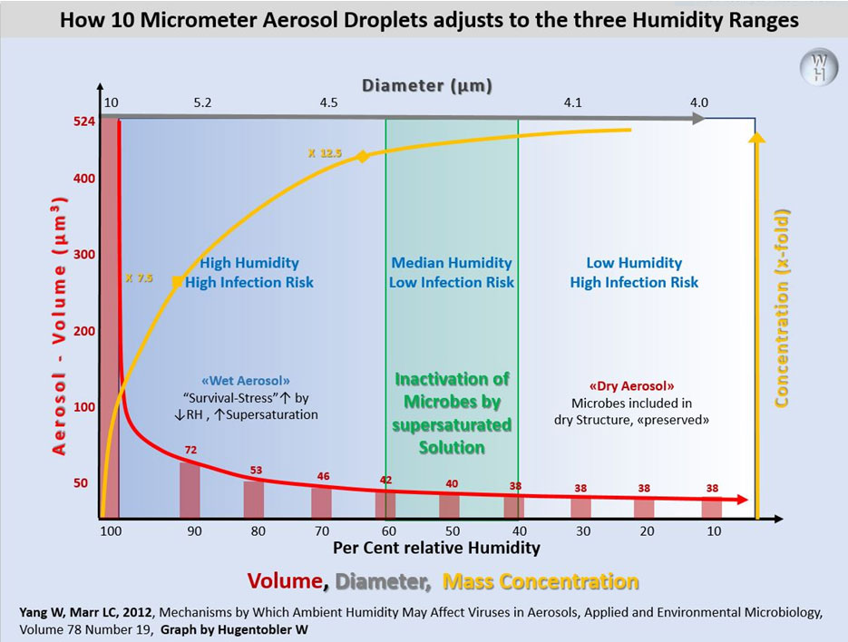 How 10 micrometer aerosol droplets adjusts to the three humidity ranges