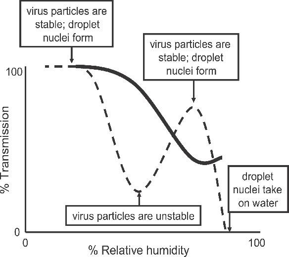 Transmission percentage versus relative humidity percentage chart
