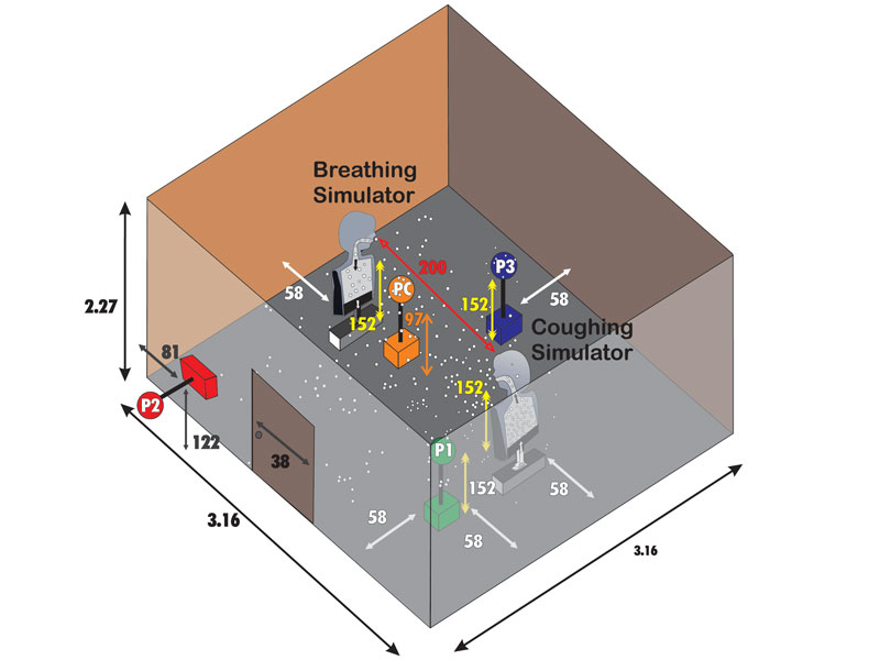 Breathing and coughing droplet simulation
