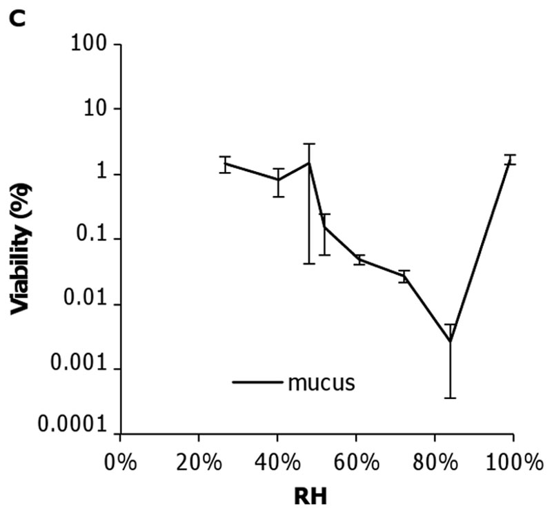 Flu viability graph at different humidity levels in mucus